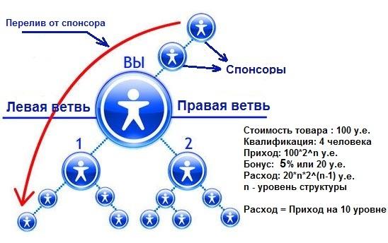 biznes-plan-binariy