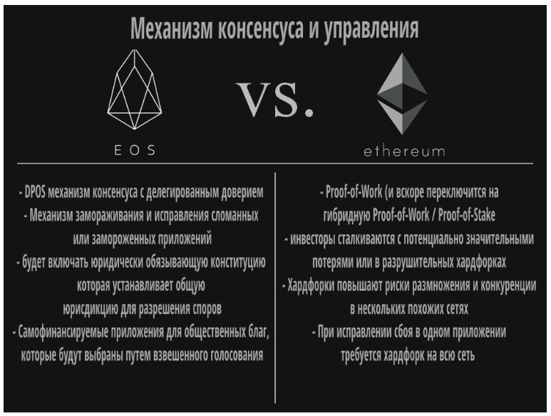 Криптовалюта: EOS