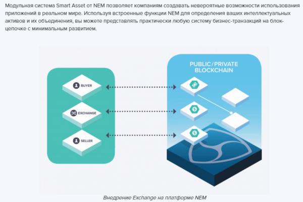 Exchange на платформе NEM