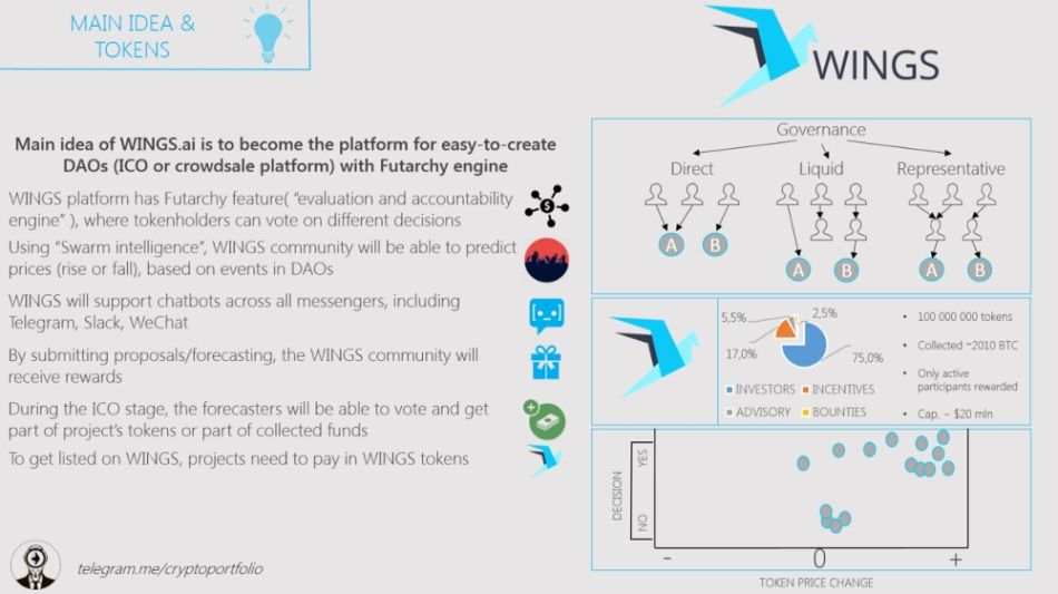 Wings dao wings криптовалюта стратегию радуга на бинарных опционах