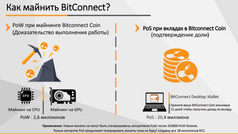 Курс BitConnect