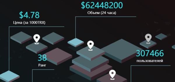 Криптовалюта: TRON (TRX)