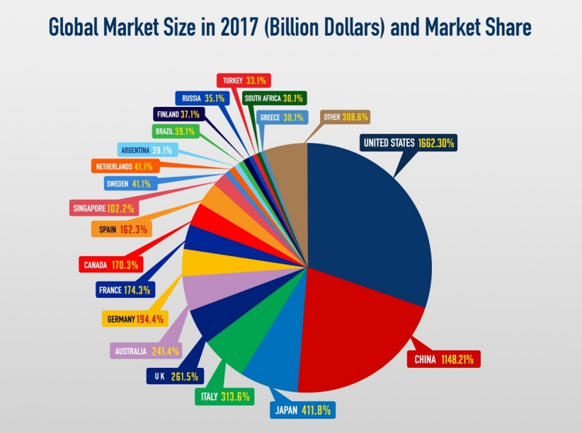 size of sports apparel market The retail market dominated the global sports apparel market in 2015, and would reach a market size of $118,1769 million by 2022, growing at the report highlights the adoption of sports apparel, globally based on the end user, the global sports apparel market is segmented into men, women.
