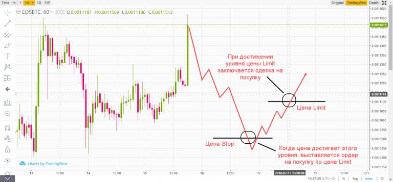 биржа крипты бинанс